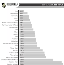 Hardwood Flooring Janka Scale Hardness Test