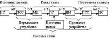 Реферат Телевидение История развития Телевидение будущего  Рис 1 Обобщенная структурная схема системы связи