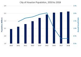 City Of Houston Population Climbs To 2 33 Million Houston Org