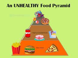 unhealthy food pyramid. Interesting Food Healthy And Unhealthy Diet Unhealthy Food Pyramids  Inside Food Pyramid F