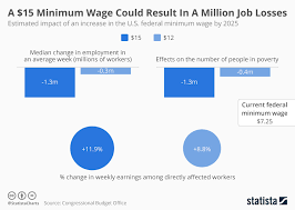 Minimum Wage Increase Chart Chart A 15 Minimum Wage Could Result In A Million Job