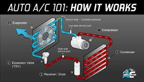 how car air conditioner works. ac avalanche - auto air conditioning 101 made easy how car conditioner works k