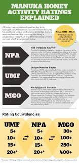 Manuka Honey Ratings Explained Manuka Honey Benefits