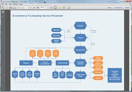 How To Make Flow Chart In Ms Word Create Flowchart For Pdf On Mac