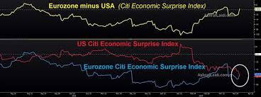 Citi Economic Surprise Index Chart Economic Disappointments Surprises