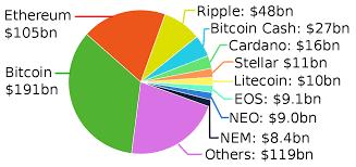 Look up bitcoin (btc) blocks, transactions, addresses, balances, nodes, op_return data and protocols, blockchain stats and charts. List Of Cryptocurrencies Wikipedia