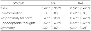 A Validation Study of the <b>Korean</b>-<b>Version of the</b> Dimensional ...