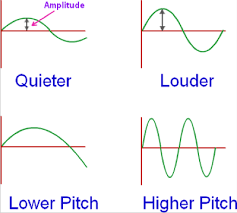 sciencelanguagegallery   soundamplitude and frequency jpg