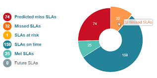 Use The Sla Doughnut Chart