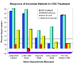 Ces In The Treatment Of Insomnia A Review And Meta Analysis