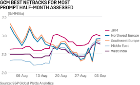 Commodity Tracker 6 Charts To Watch This Week Platts Insight