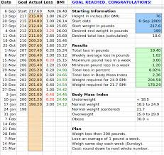 diet spreadsheet weight loss spreadsheet geocvc co