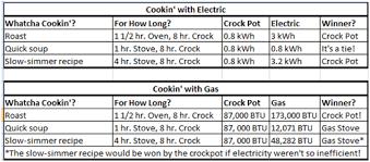 Analytical Mom The Crock Pot Energy Efficient Dream Machine