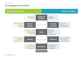 Design Thinking Framing The Problem Business Thinking Design Thinking An Integrated