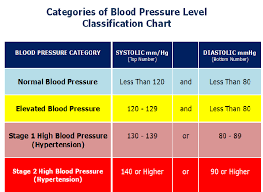 New High Blood Pressure Chart The New High Blood Pressure Definition Amidst A Paradigm