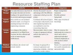 Staffing Model Template Staffing Model Template Capacity Excel Plan Strategy Planning