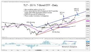Tlt Etf Chart Sell Signal Tlt 20 Year Treasury Bond Etf See It Market