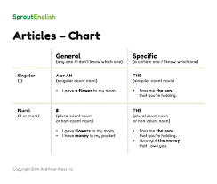 Sprout English Articles Sprout English Articles Sprout Sprout Articles English English Articles