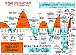 Global Temperature Chart 10000 Years Ancient Sea Levels
