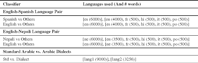 word level language identification using crf code switching  table 4