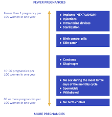 Birth Control Effectiveness Rate Chart How Effective Is Nexplanon Etonogestrel Implant 68 Mg