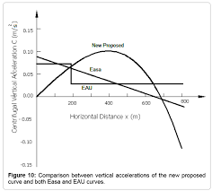 comtional mathematics vertical accelerations