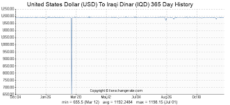 Usd To Iqd Chart United States Dollar Usd To Iraqi Dinar Iqd Exchange Rates