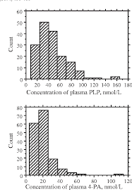 Hplc Chart Figure 3 From A Simple High Performance Liquid