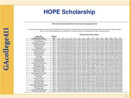 Hope Scholarship Chart Ppt Georgia Student Finance Commission Powerpoint