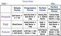 Present Tense Rules Chart 19 Best Tenses Rules Images English Verbs English Grammar