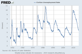 Unemployment Rate Chart Economicgreenfield U 3 And U 6 Unemployment Rate Long Term