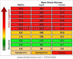 Genuine A1c Chart Mmol L Blood Chart By Age Blood Glucose