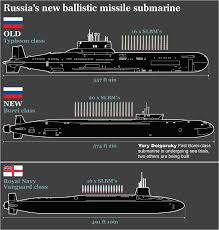 Us Submarine Classes Chart China Builds Worlds Largest Diesel Submarine But Almost