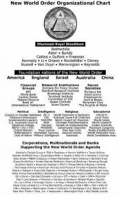 new world order organizational chart iluminati royal bloodlines  abc america and bones new world order organizational chart iluminati royal bloodlines rothschild