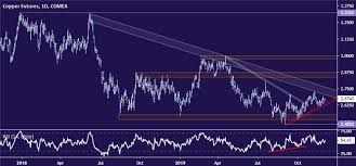 Comex Copper Live Chart Copper Prices Copper Price Chart Forecast News Analysis