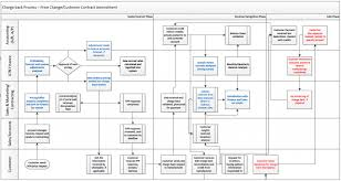 Quotes About Process Mapping 10 Quotes