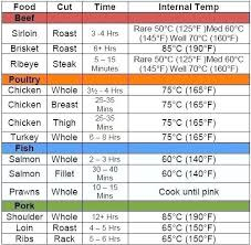 Sous Vide Temperature Chart Pdf Www Bedowntowndaytona Com