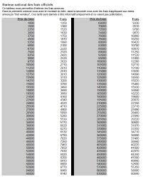 overdrachtskosten notaris