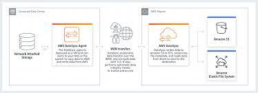 Data Sync Aws Datasync Overview Amazon Web Services