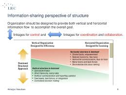 Organizational Structure And Design Ppt Download
