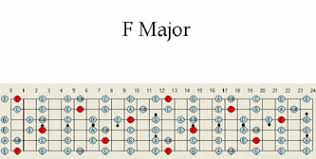 Guitar Solo Chart F Major Guitar Scale Pattern Chart Map Scales