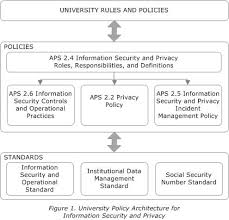 security officer duties and responsibilities aps 2 4 information security and privacy roles responsibilities