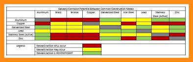 11 12 Galvanic Corrosion Chart Lasweetvida Com
