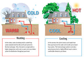 How Does A Heat Pump Heat Geothermal Information Young Plumbing Heating