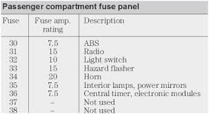 ford mondeo 2004 fuse box diagram admirable ford ranger super cab ford mondeo 2004 fuse box diagram prettier fuse box ford focus 2012 images of ford mondeo