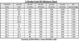 Chainsaw Gas Mix Ratio Chart 77 Competent 40 To 1 Oil Mix Chart Metric