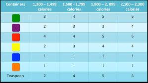 21 Day Fix 1200 Calorie Chart 21 Day Fix Chart Bedowntowndaytona Com