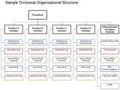 Volkswagen Organizational Structure Chart Organizational Structure