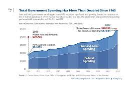 Federal Spending Chart 2011 2011 Budget Chart Book