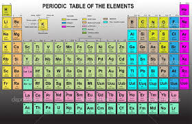 periodic table of elements - | the difference is | Pinterest ...
